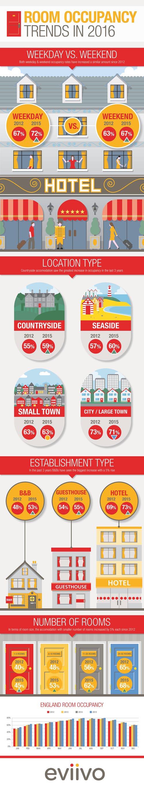 Eviivo infographic