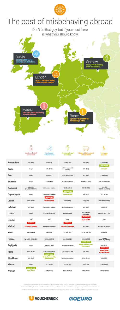 Infographic, European fines